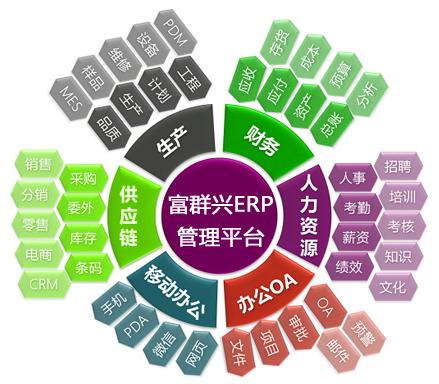 富群兴ERP功能